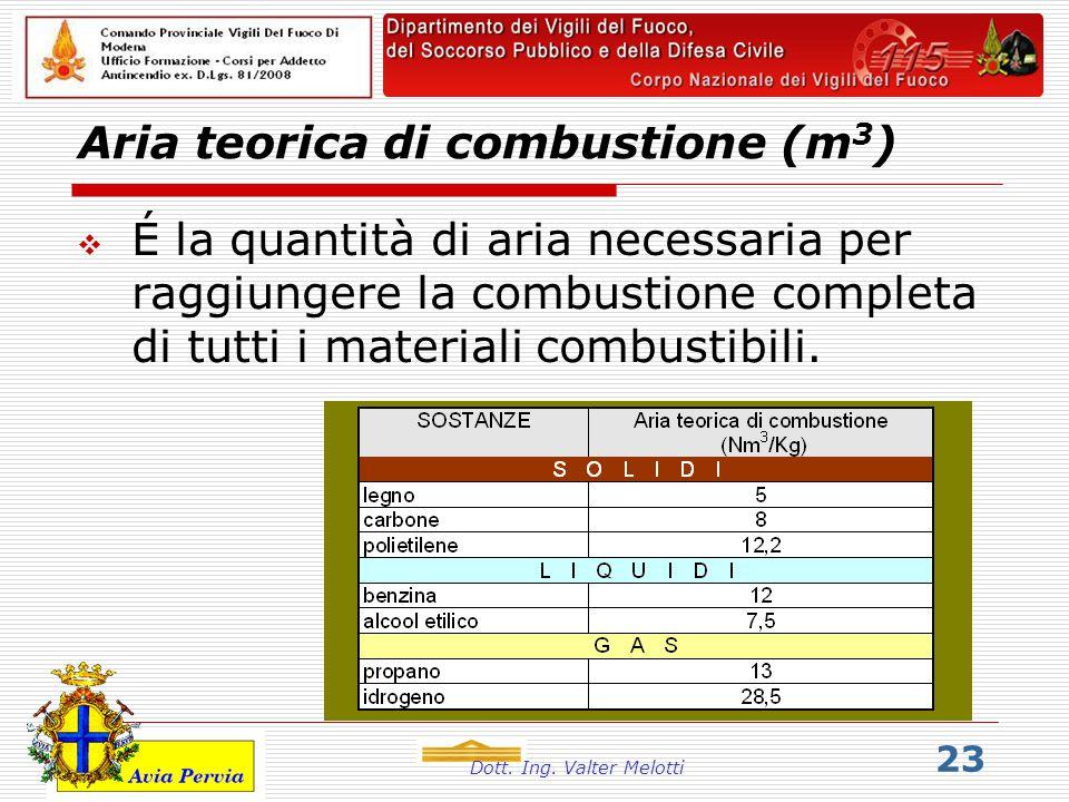 Aria teorica di combustione (m3)