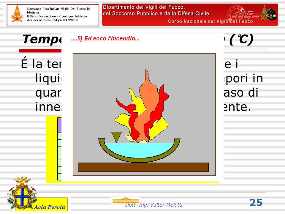 Temperatura di infiammabilità (°C)
