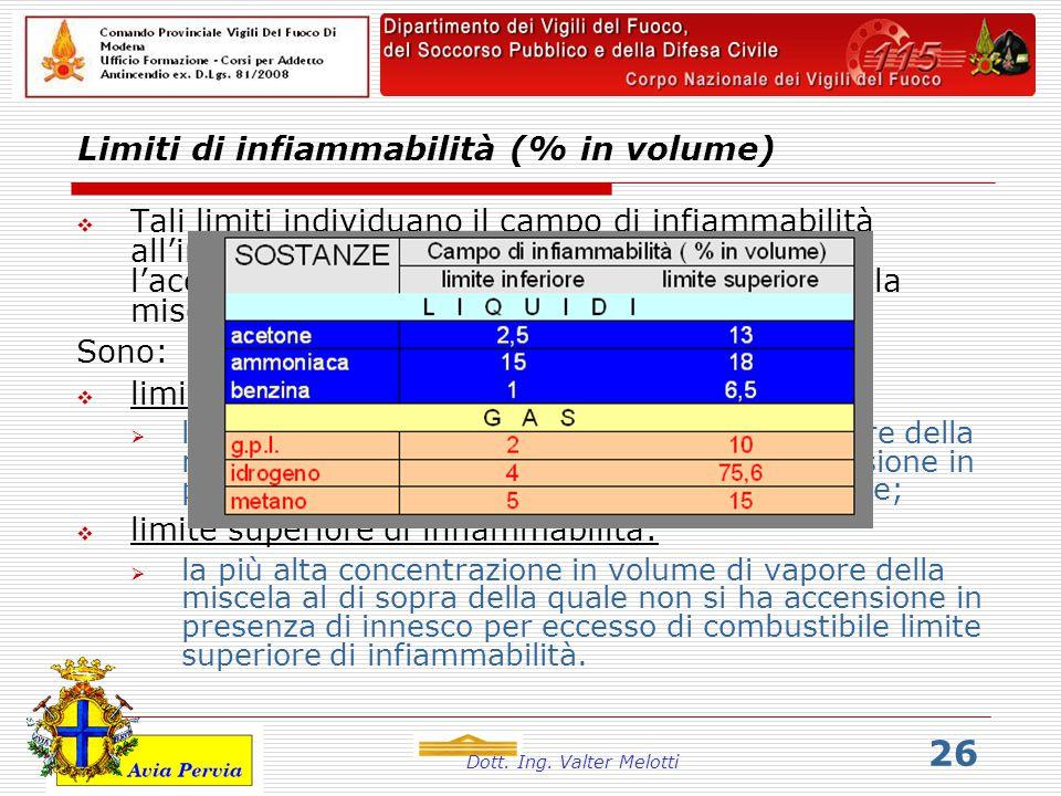 Limiti di infiammabilità (% in volume)
