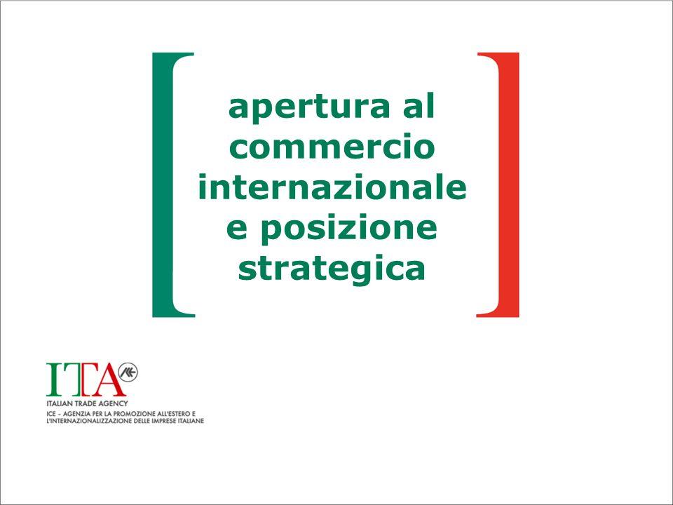 apertura al commercio internazionale e posizione strategica
