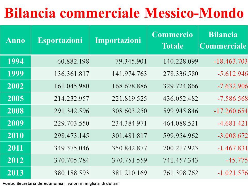 Bilancia commerciale Messico-Mondo