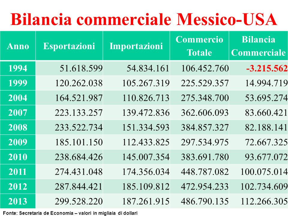 Bilancia commerciale Messico-USA
