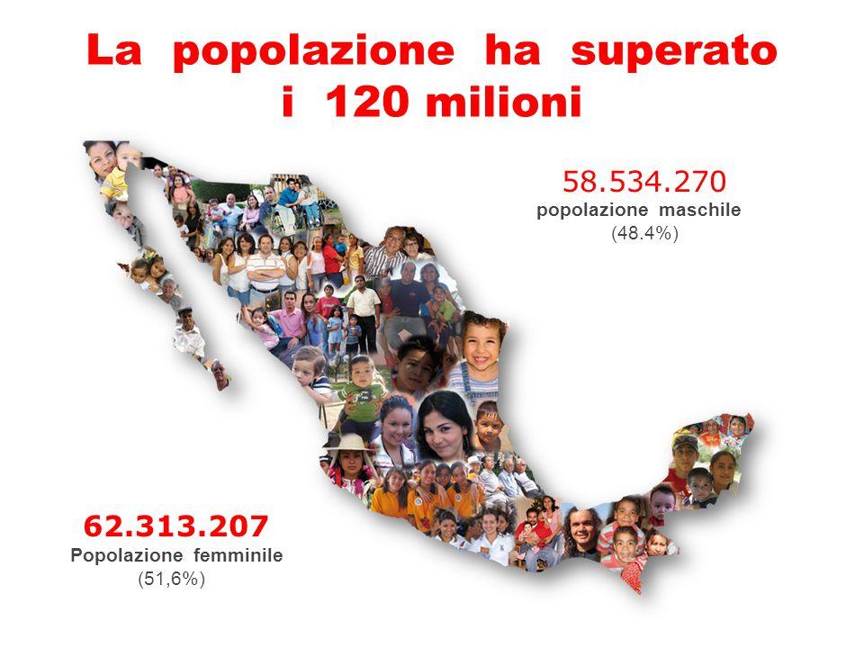 La popolazione ha superato i 120 milioni