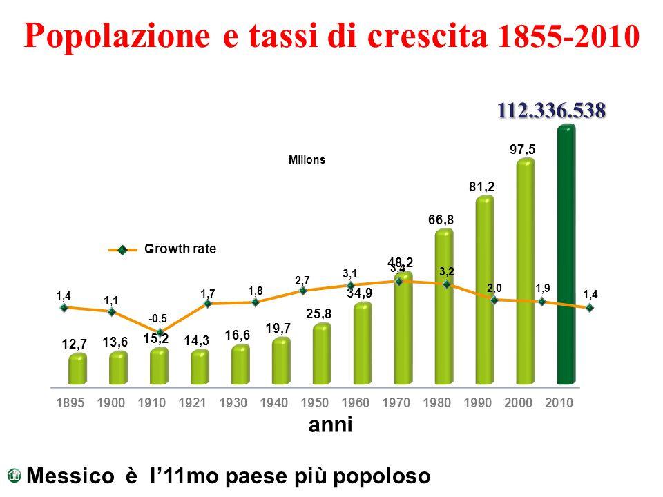 Popolazione e tassi di crescita 1855-2010