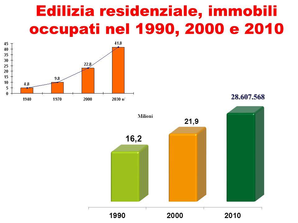 Edilizia residenziale, immobili occupati nel 1990, 2000 e 2010