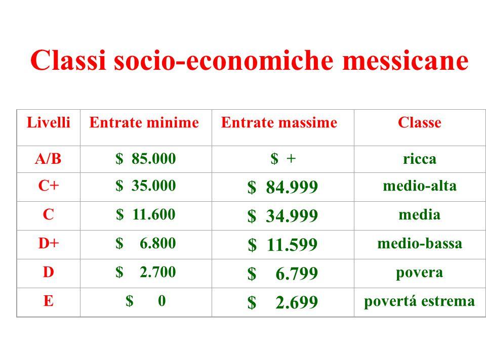 Classi socio-economiche messicane