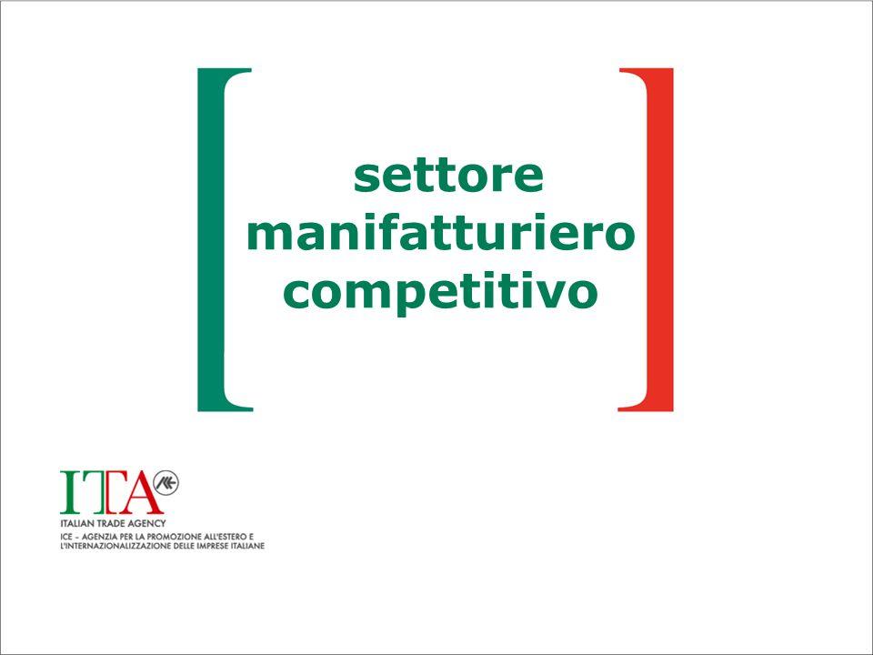 settore manifatturiero competitivo
