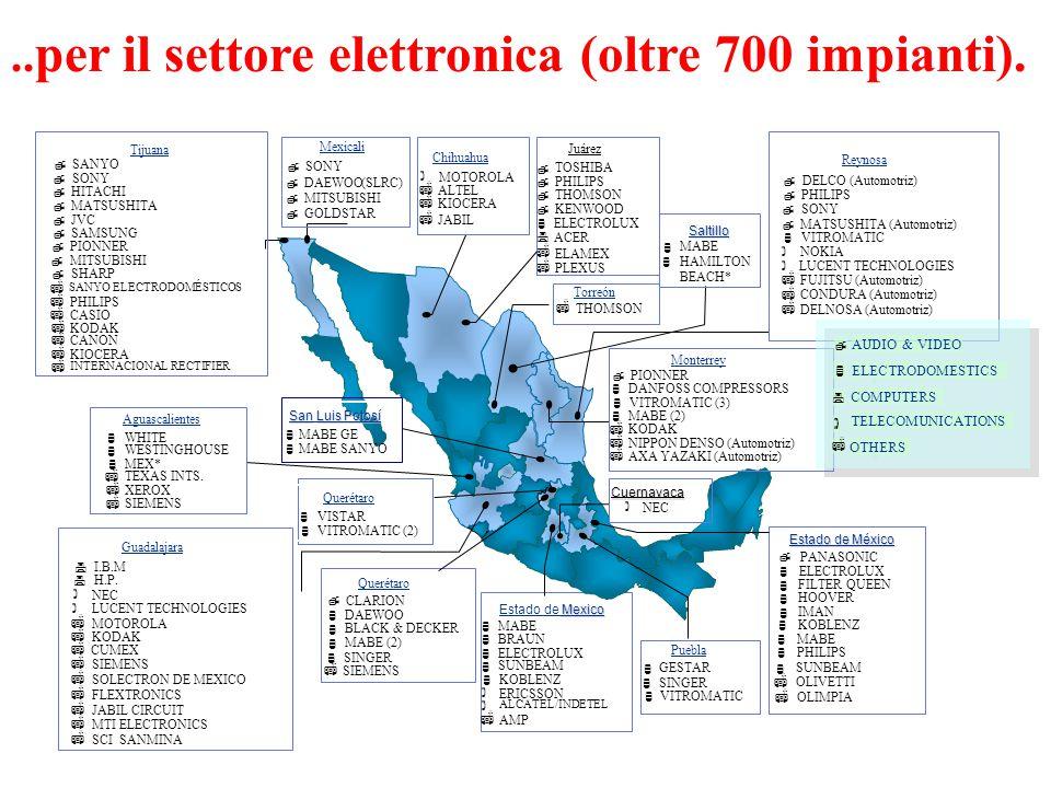 ..per il settore elettronica (oltre 700 impianti).