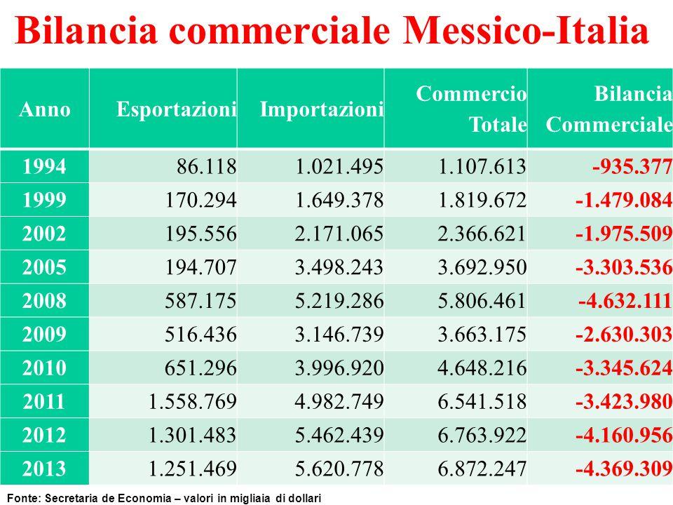 Bilancia commerciale Messico-Italia