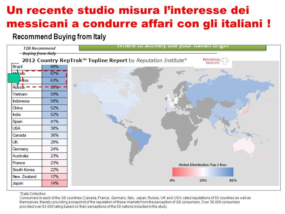 Un recente studio misura l'interesse dei messicani a condurre affari con gli italiani !
