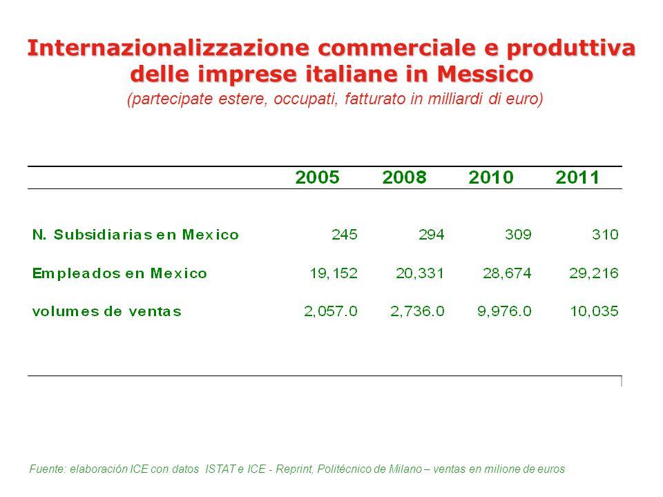Internazionalizzazione commerciale e produttiva delle imprese italiane in Messico (partecipate estere, occupati, fatturato in milliardi di euro)