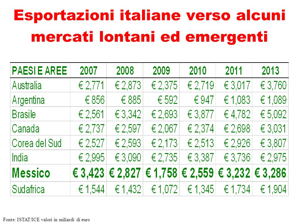 Esportazioni italiane verso alcuni mercati lontani ed emergenti