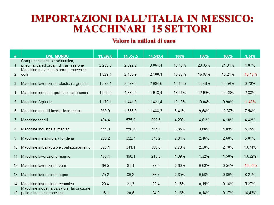 IMPORTAZIONI DALL'ITALIA IN MESSICO: MACCHINARI 15 SETTORI Valore in milioni di euro