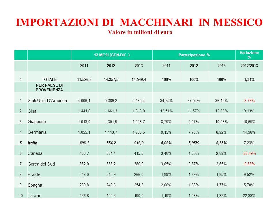 IMPORTAZIONI DI MACCHINARI IN MESSICO Valore in milioni di euro