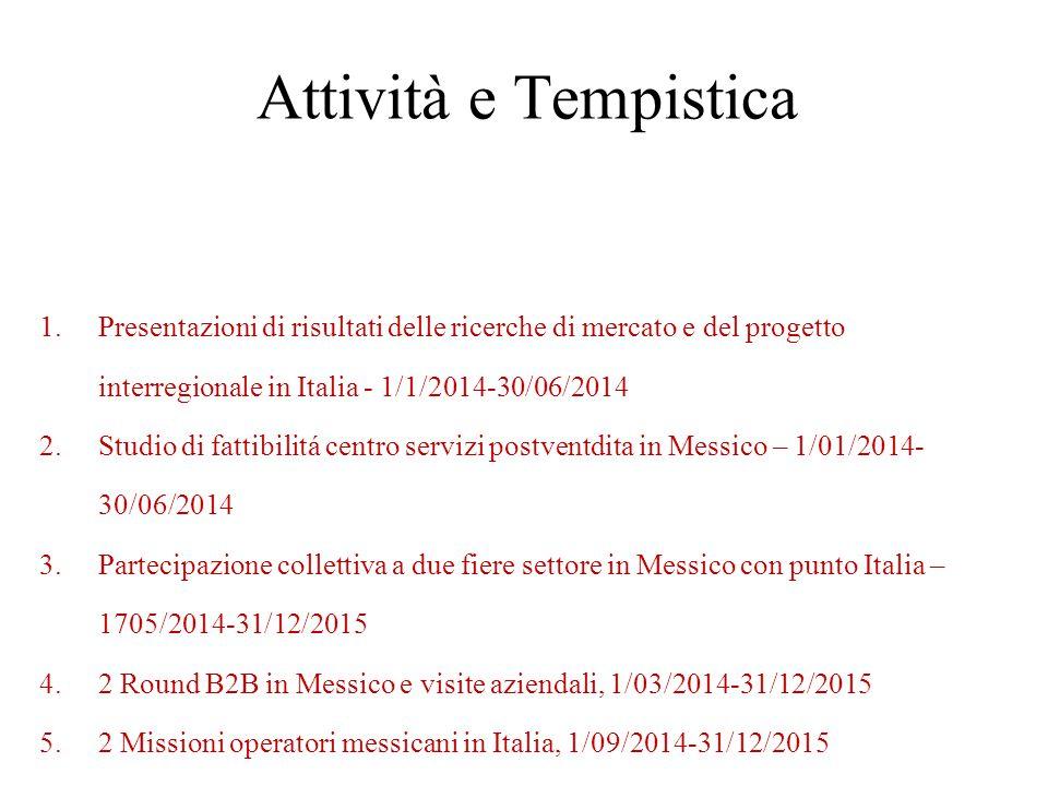 Attività e Tempistica Presentazioni di risultati delle ricerche di mercato e del progetto interregionale in Italia - 1/1/2014-30/06/2014.