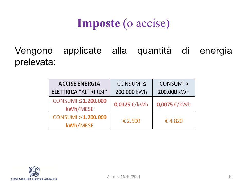Imposte (o accise) Vengono applicate alla quantità di energia prelevata: Ancona 16/10/2014