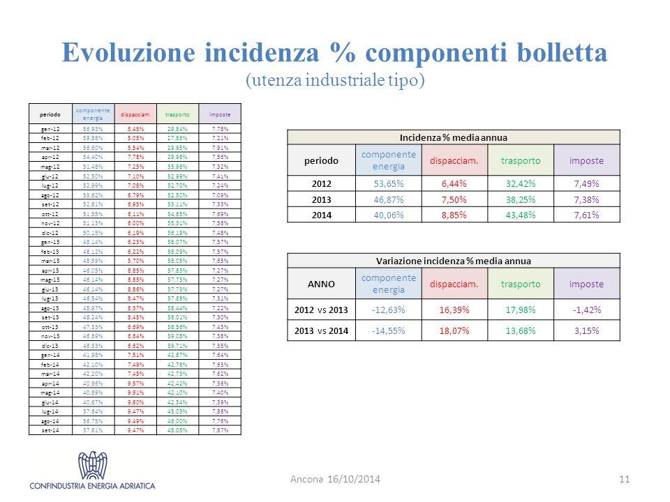 Evoluzione incidenza % componenti bolletta (utenza industriale tipo)