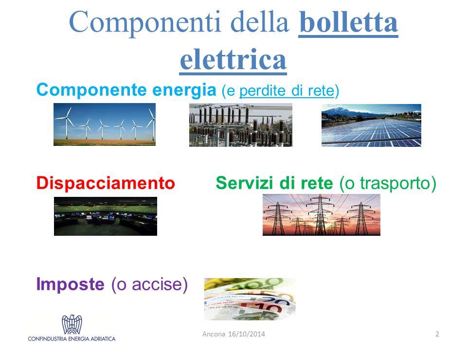 Componenti della bolletta elettrica