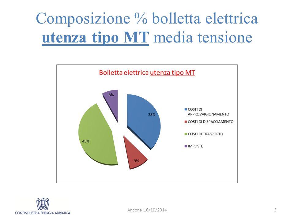 Composizione % bolletta elettrica utenza tipo MT media tensione