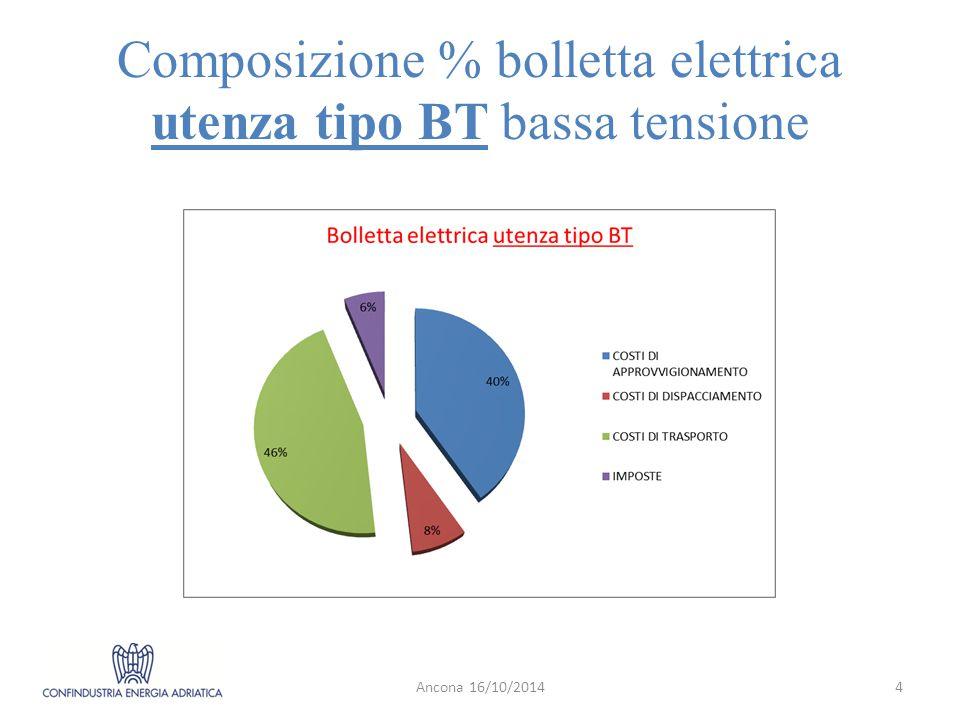 Composizione % bolletta elettrica utenza tipo BT bassa tensione