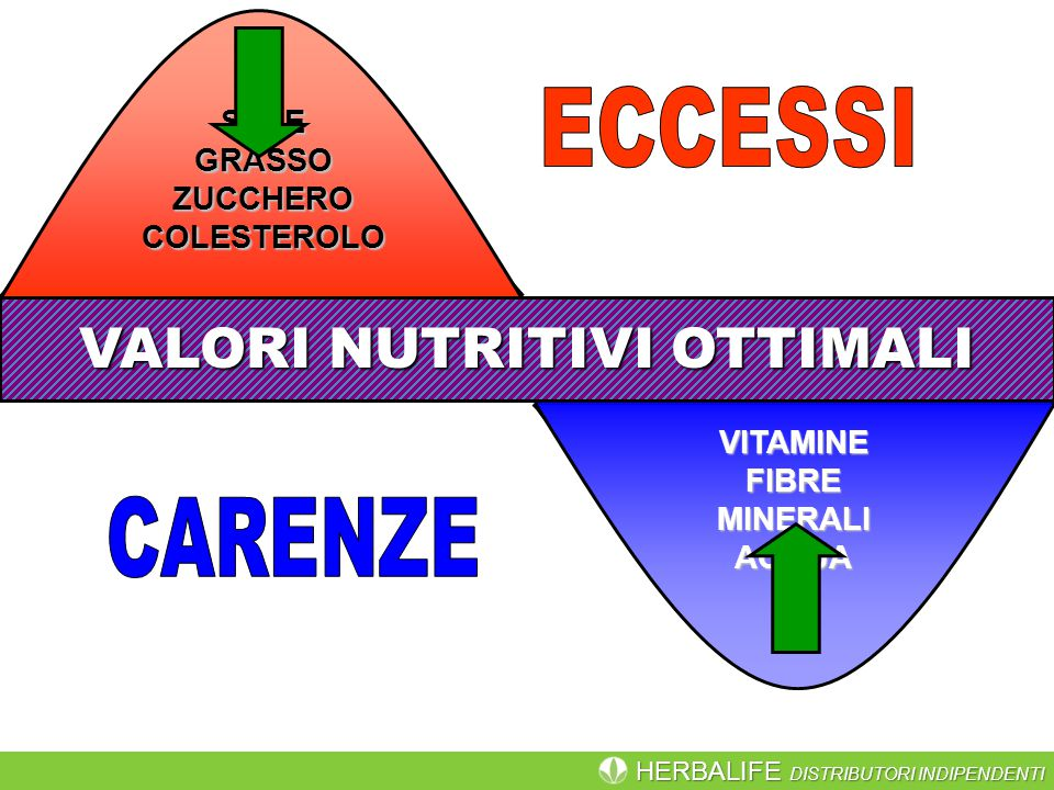 VALORI NUTRITIVI OTTIMALI
