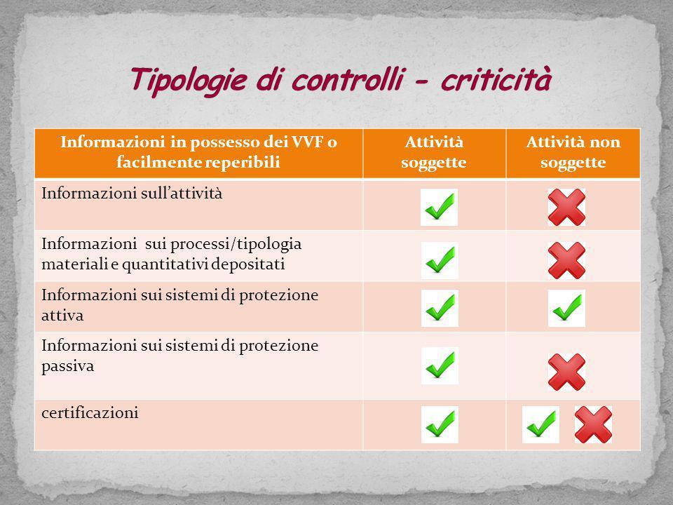 Tipologie di controlli - criticità