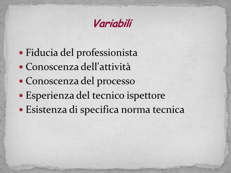 Variabili Fiducia del professionista. Conoscenza dell attività. Conoscenza del processo. Esperienza del tecnico ispettore.