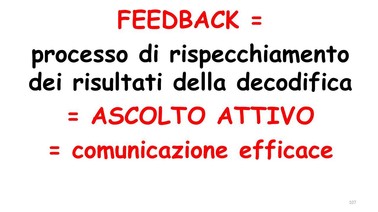 FEEDBACK = processo di rispecchiamento dei risultati della decodifica = ASCOLTO ATTIVO = comunicazione efficace