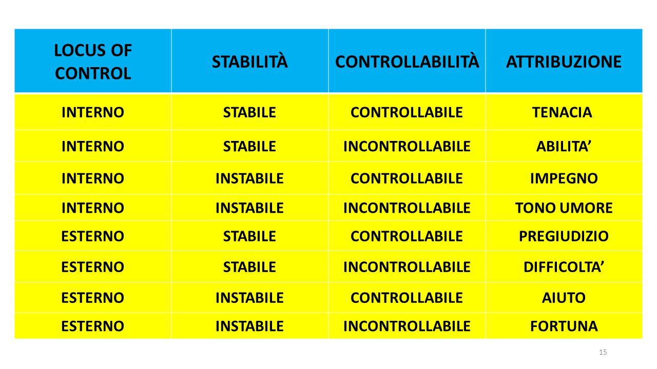 LOCUS OF CONTROL STABILITÀ CONTROLLABILITÀ ATTRIBUZIONE
