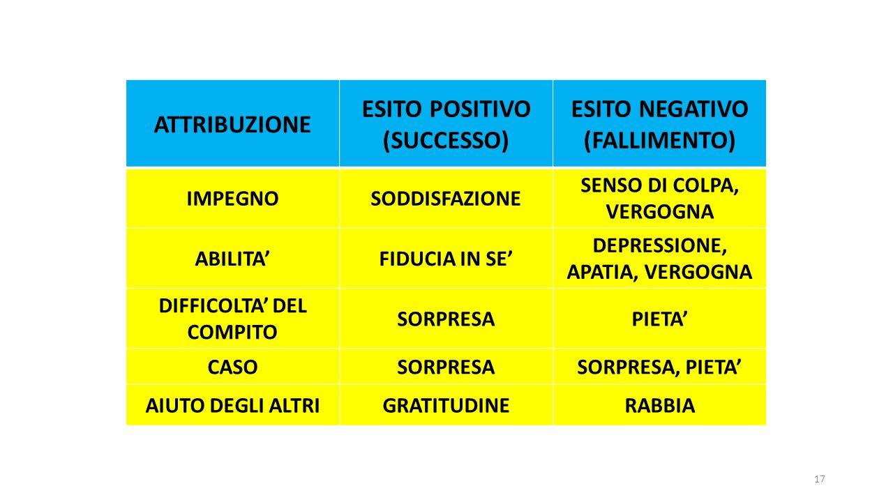 ATTRIBUZIONE ESITO POSITIVO (SUCCESSO) ESITO NEGATIVO (FALLIMENTO)