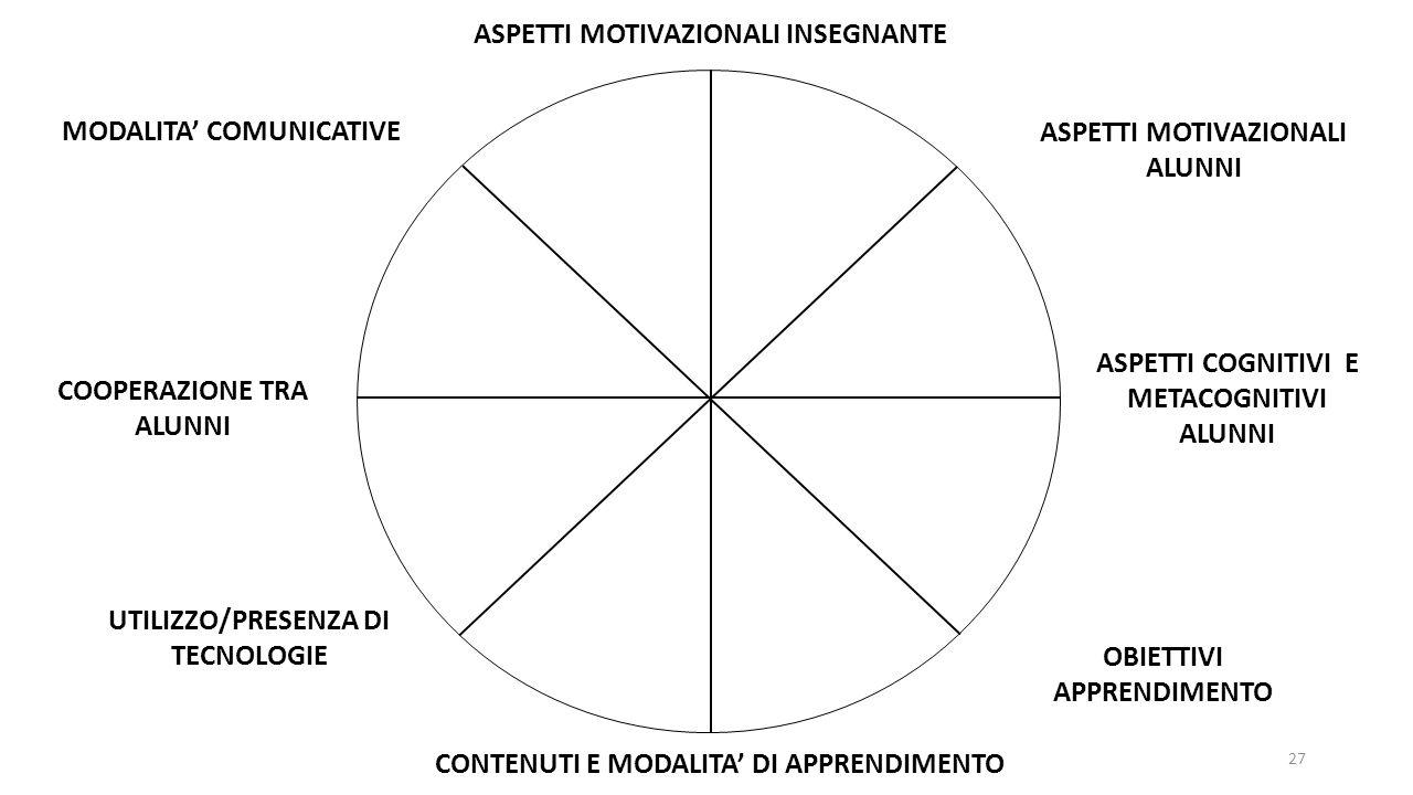 ASPETTI MOTIVAZIONALI INSEGNANTE