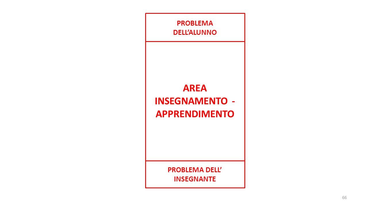 AREA INSEGNAMENTO - APPRENDIMENTO