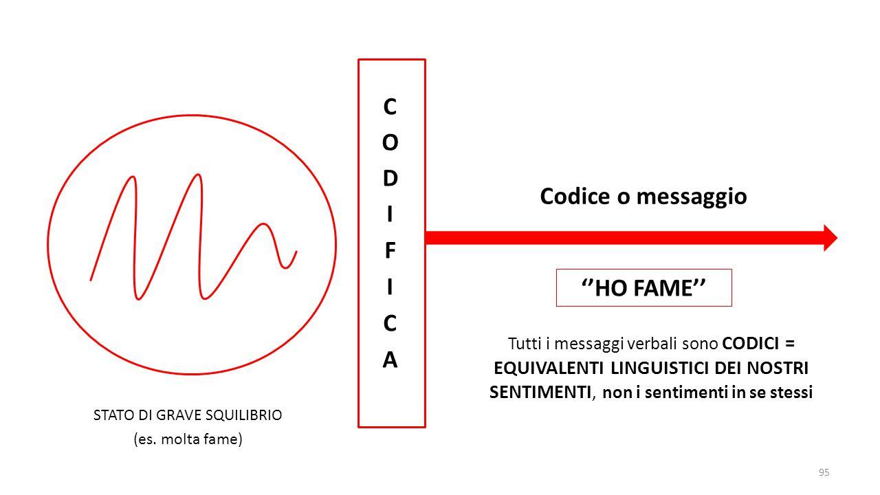 Codice o messaggio ''HO FAME''