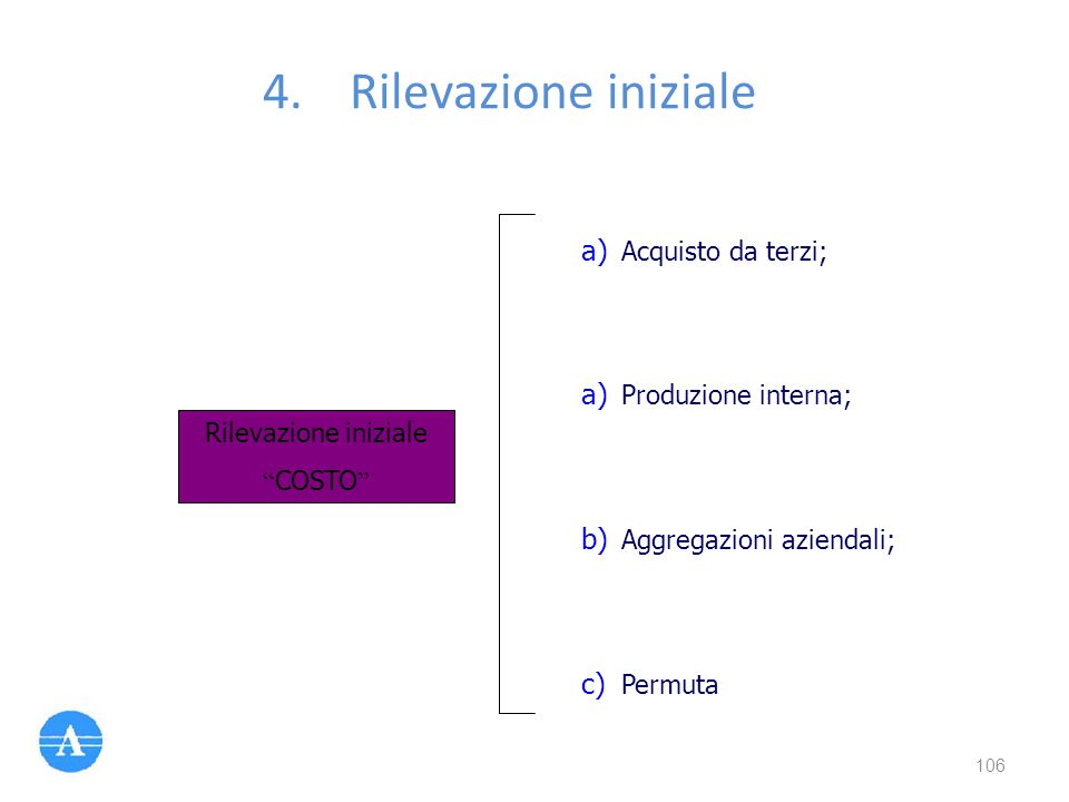 Rilevazione iniziale Acquisto da terzi; Produzione interna;