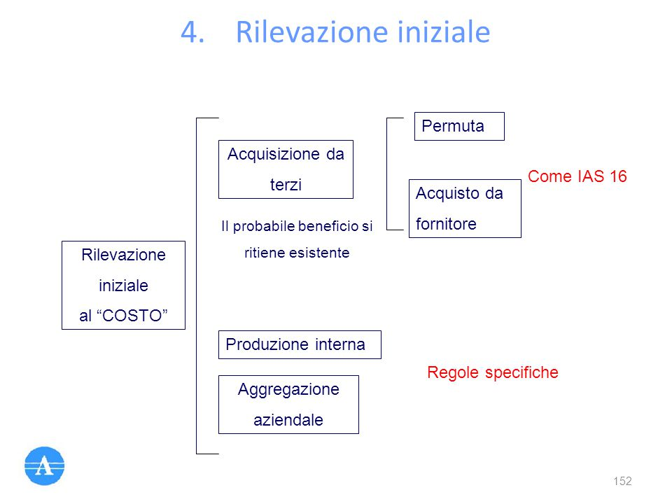 Il probabile beneficio si