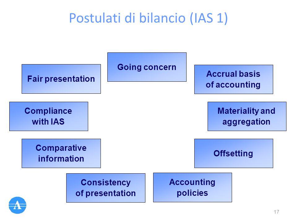 Postulati di bilancio (IAS 1)
