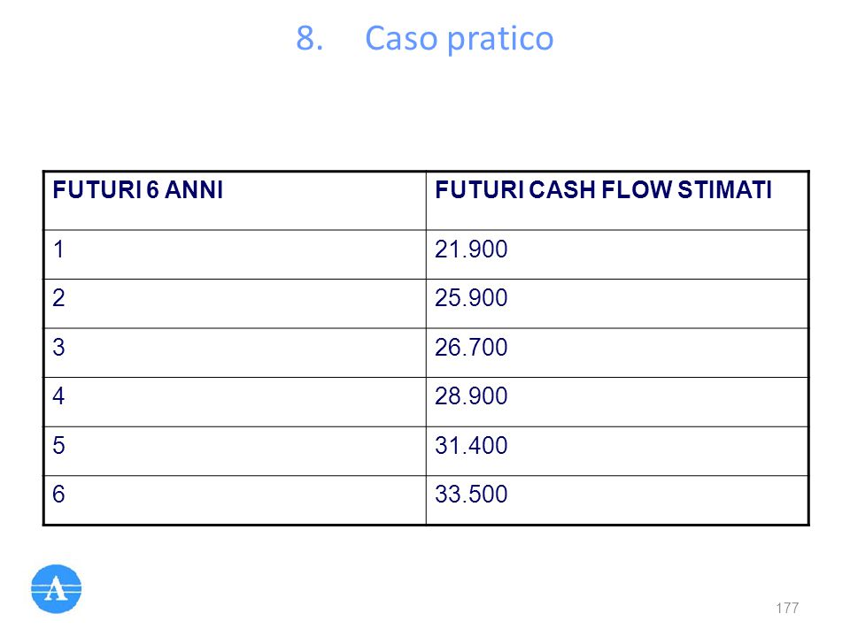 Caso pratico FUTURI 6 ANNI FUTURI CASH FLOW STIMATI 1 21.900 2 25.900
