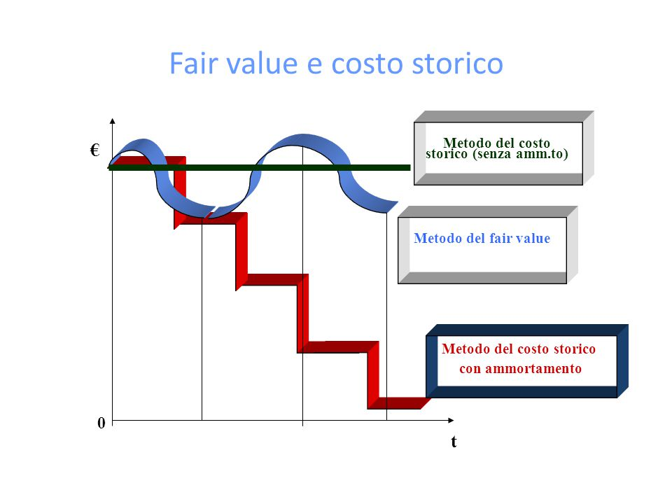 Fair value e costo storico