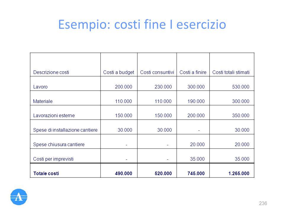 Esempio: costi fine I esercizio