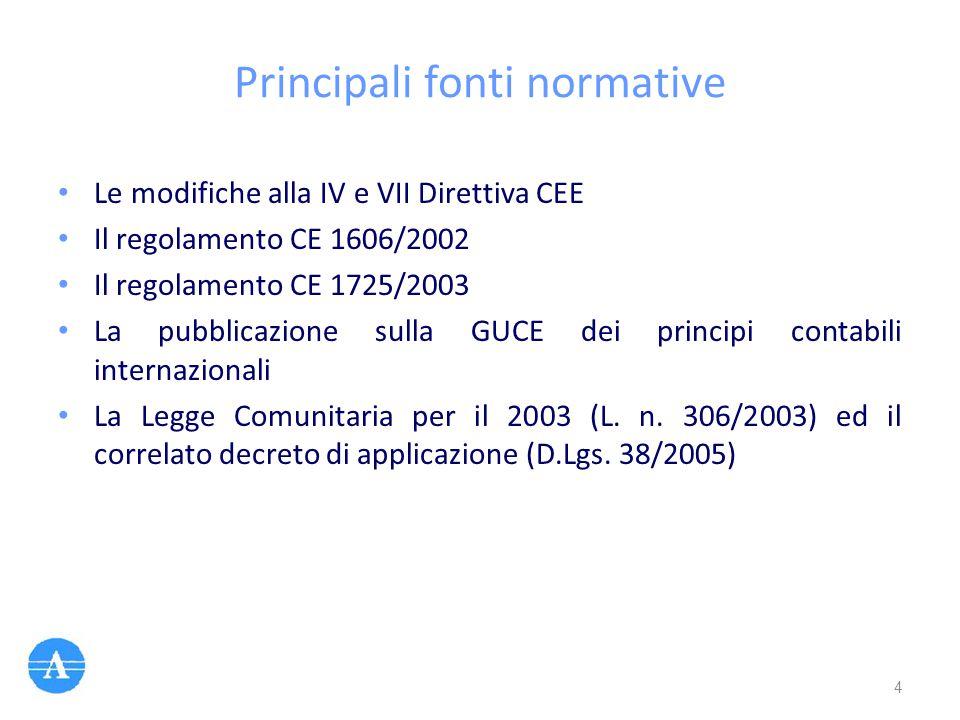 Principali fonti normative
