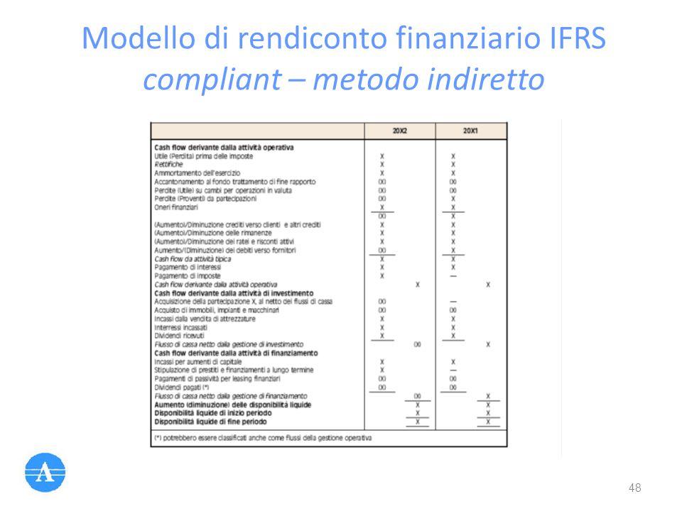 Modello di rendiconto finanziario IFRS compliant – metodo indiretto