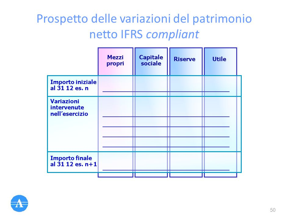 Prospetto delle variazioni del patrimonio netto IFRS compliant