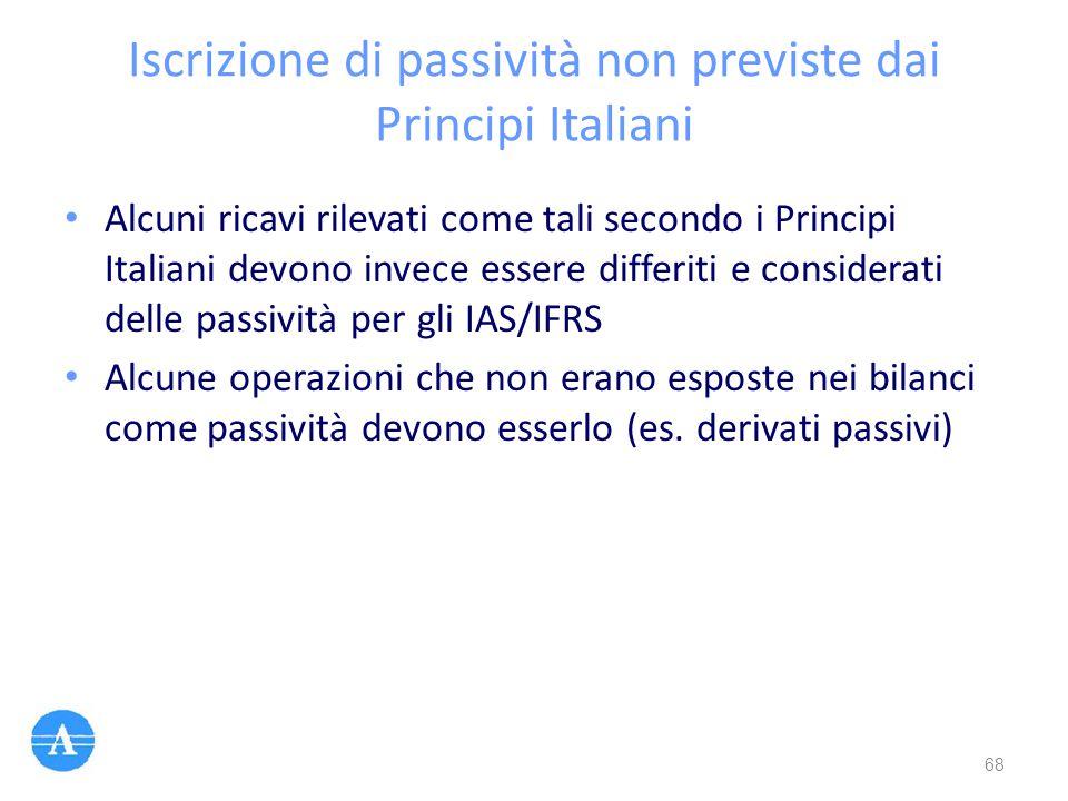 Iscrizione di passività non previste dai Principi Italiani
