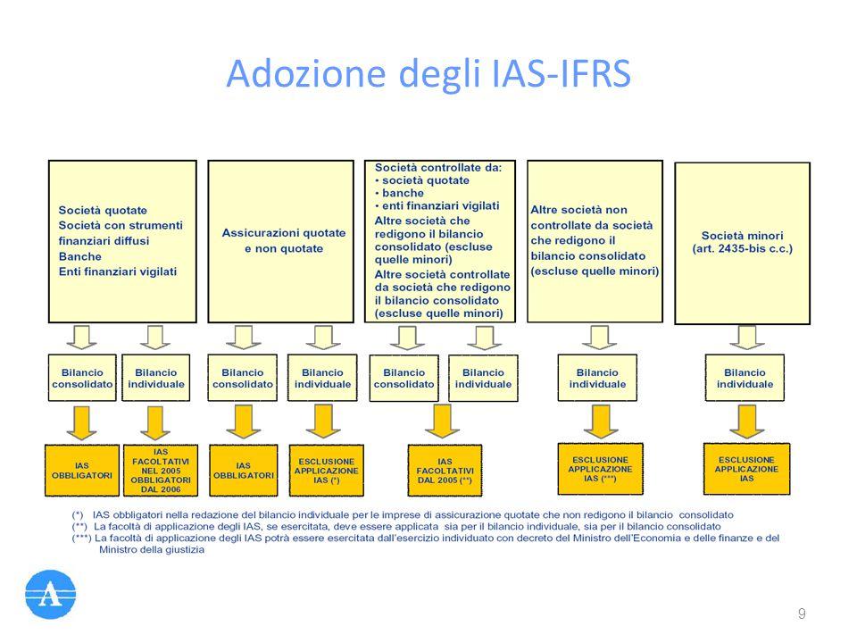 Adozione degli IAS-IFRS