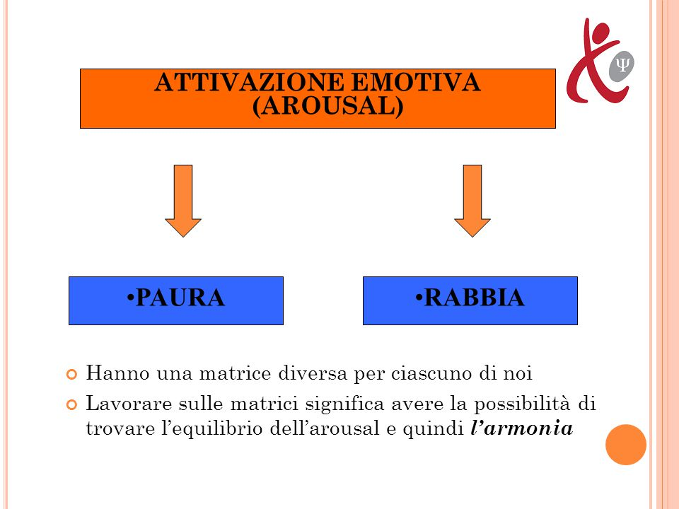 ATTIVAZIONE EMOTIVA (AROUSAL)
