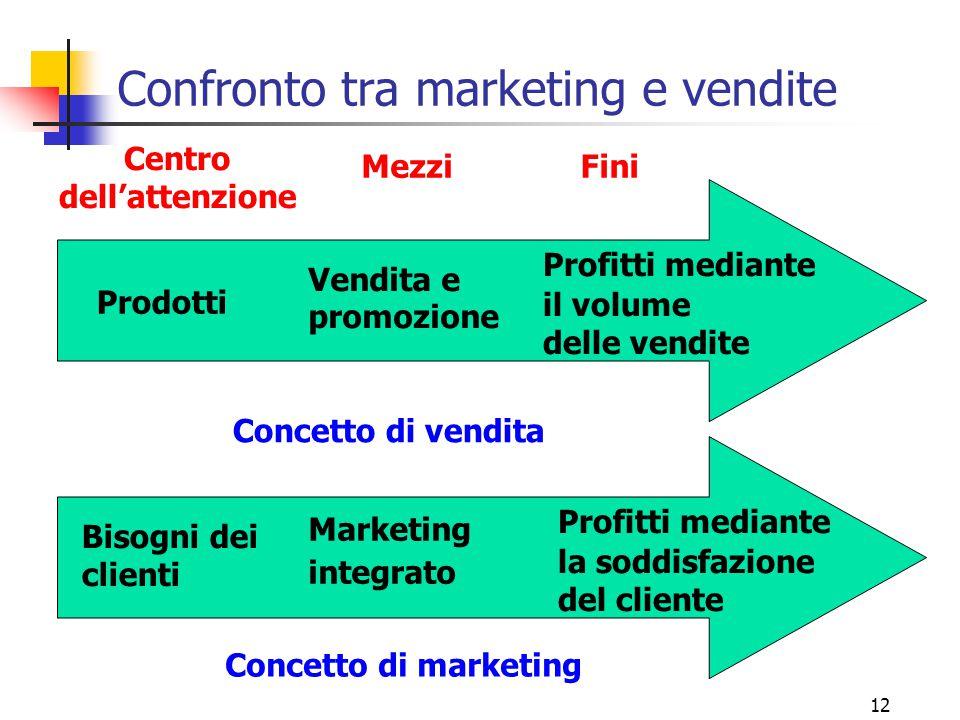 Confronto tra marketing e vendite
