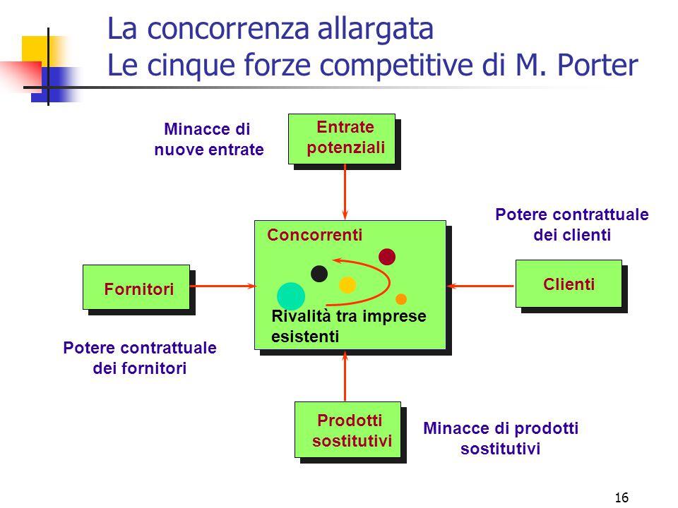 La concorrenza allargata Le cinque forze competitive di M. Porter