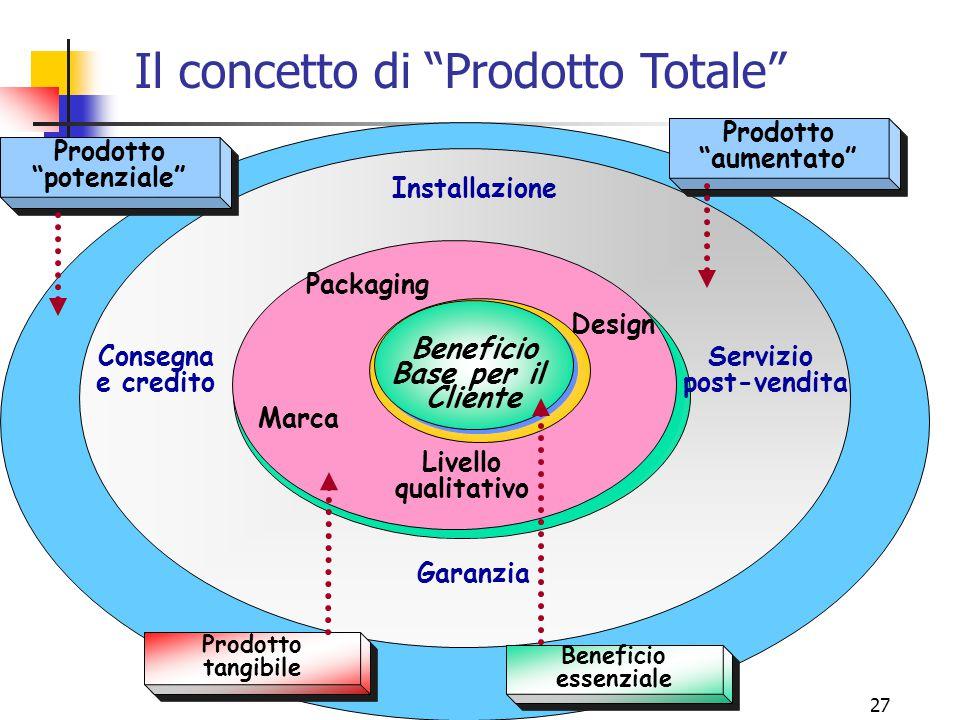 Il concetto di Prodotto Totale
