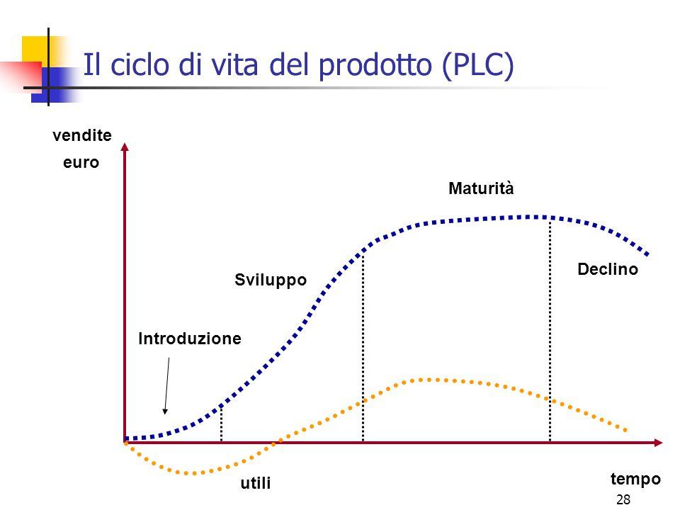 Il ciclo di vita del prodotto (PLC)