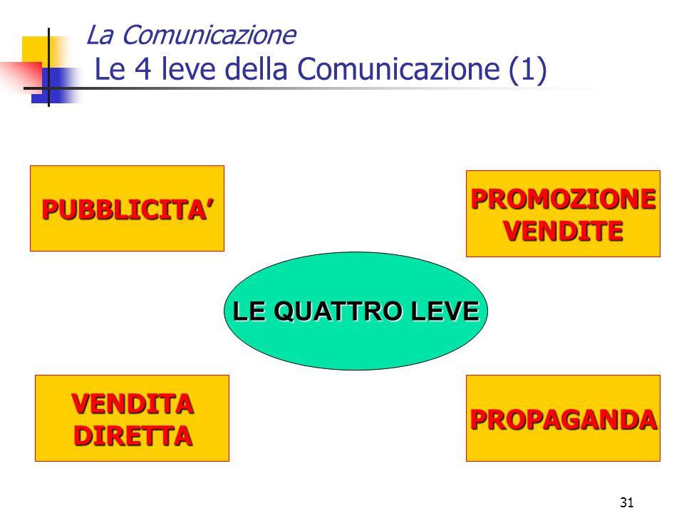 Le 4 leve della Comunicazione (1)